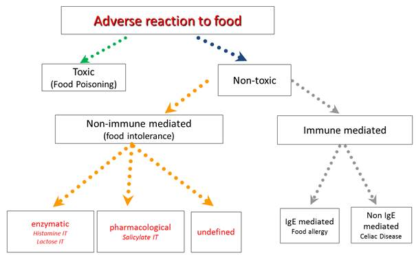 reactions-to-food-intolerance